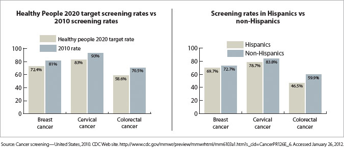 Cancer Screening Rates Reflect Disparities Ona