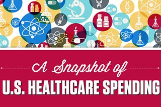Healthcare Spending in the U.S. (Infographic)