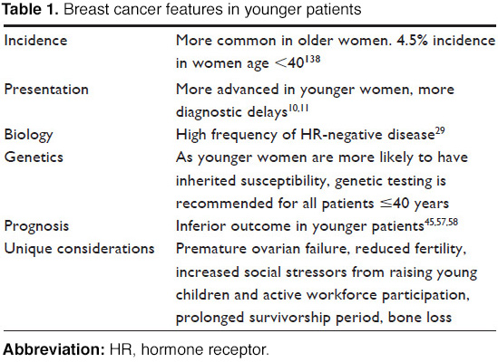 breast cancer in younger women Do young women have worse breast cancer outcomes it seems to depend on the cancer's characteristics  breast cancer in women age 40 or younger isn't common.