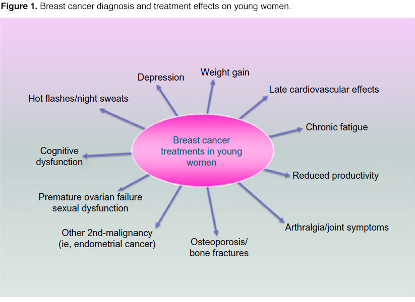 the causes and treatment for breast cancer Breast cancer is the most common cancer among women, after skin cancer one in eight women in the united states (roughly 12%) will develop breast cancer in her lifetime it is also the second leading cause of cancer death in women after lung cancer.