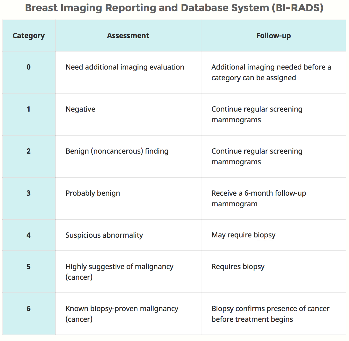 BI-RADS 3 Breast Lesions Have Low Cancer Rate: Research