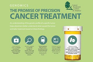 The Promise of Precision Cancer Treatment (Infographic)